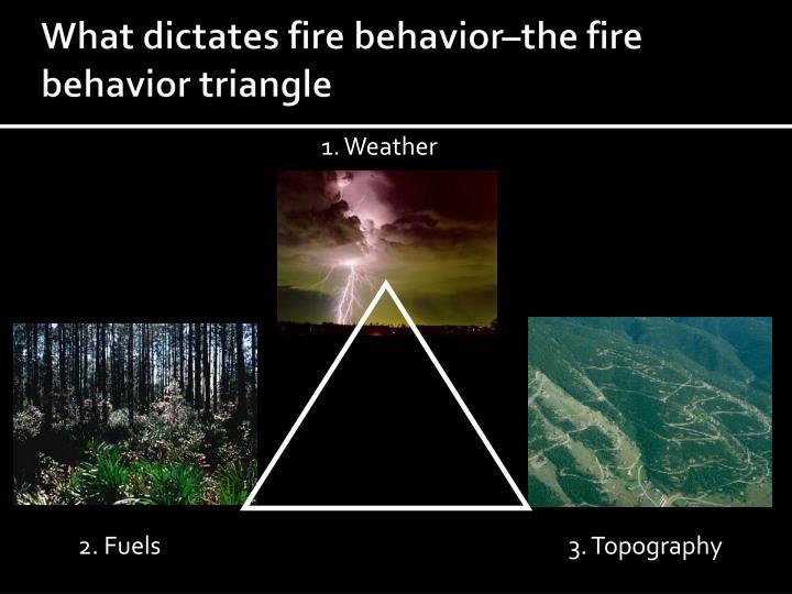 What dictates fire behavior–the fire behavior triangle