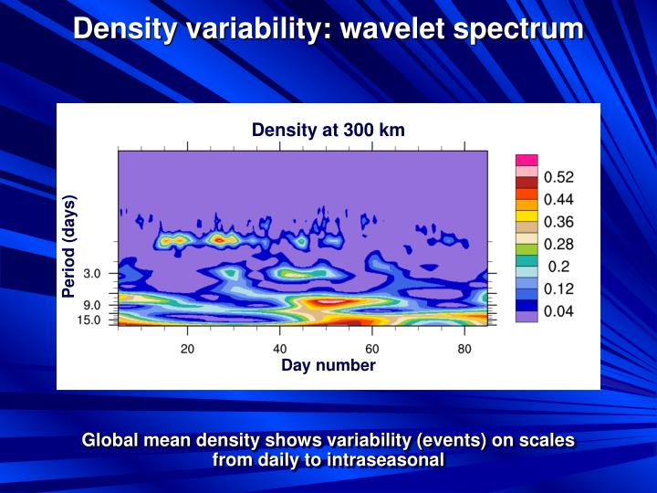Density variability: wavelet spectrum