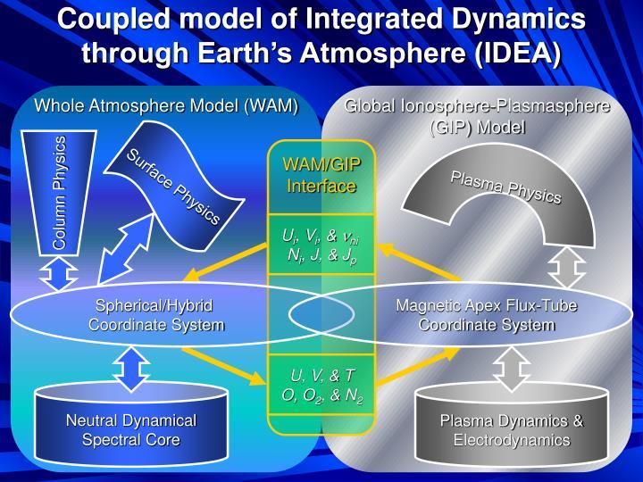 Whole Atmosphere Model (WAM)