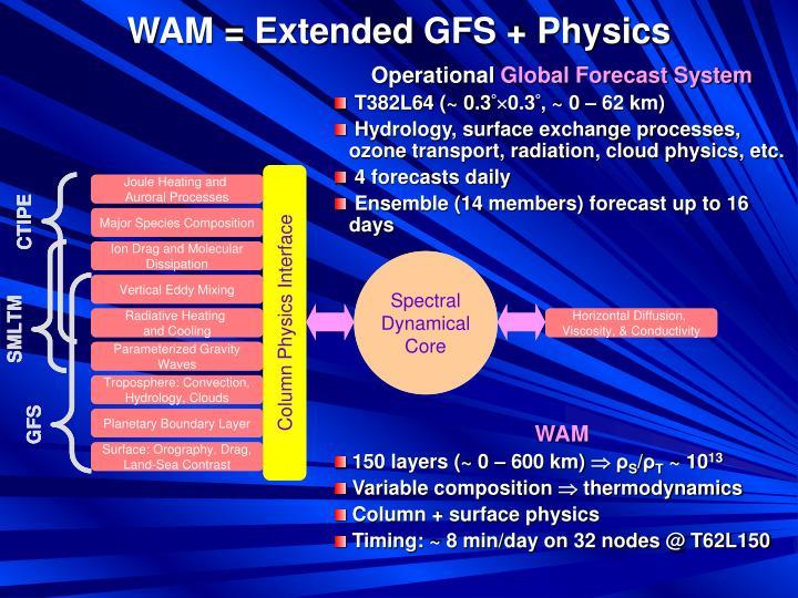WAM = Extended GFS + Physics