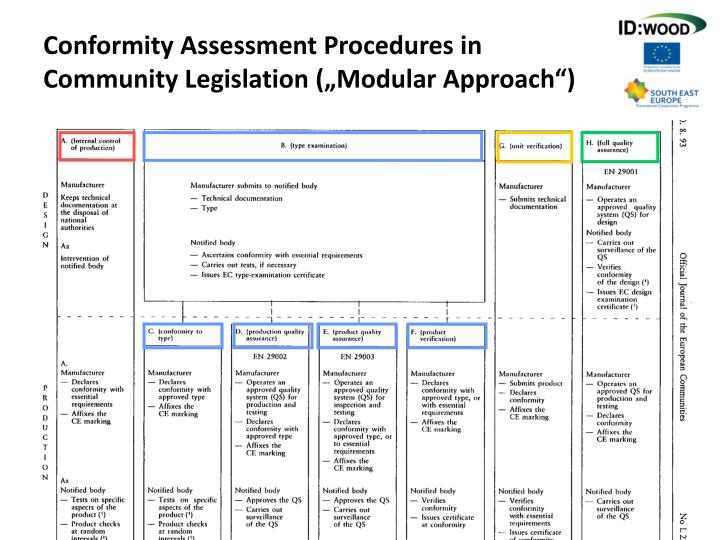 "Conformity Assessment Procedures in Community Legislation (""Modular Approach"")"