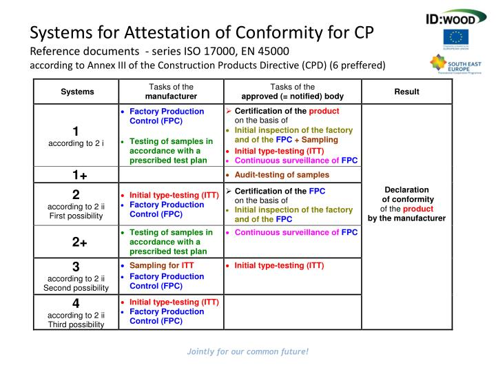 Systems for Attestation of Conformity for CP