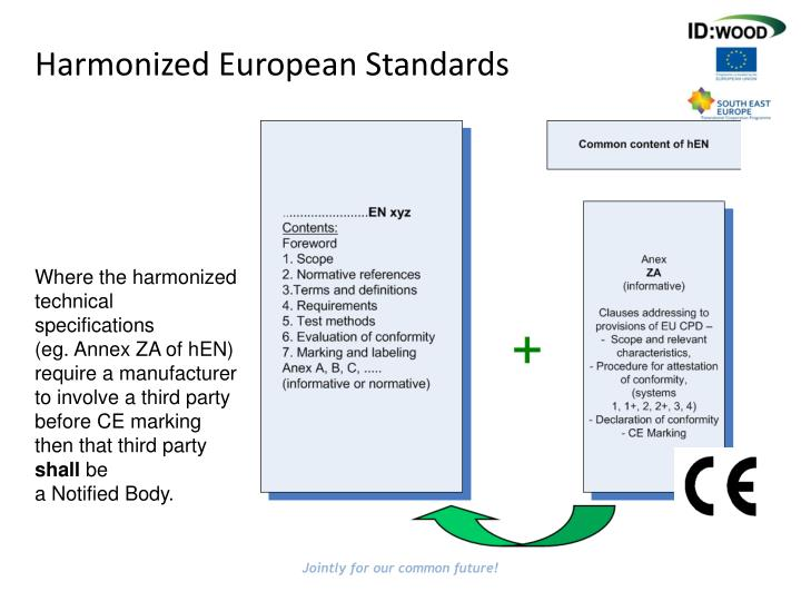 Harmonized European Standards