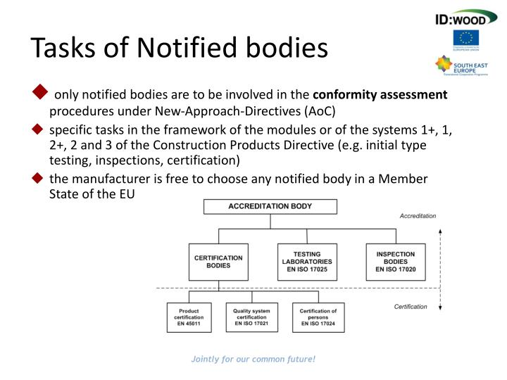 Tasks of Notified bodies