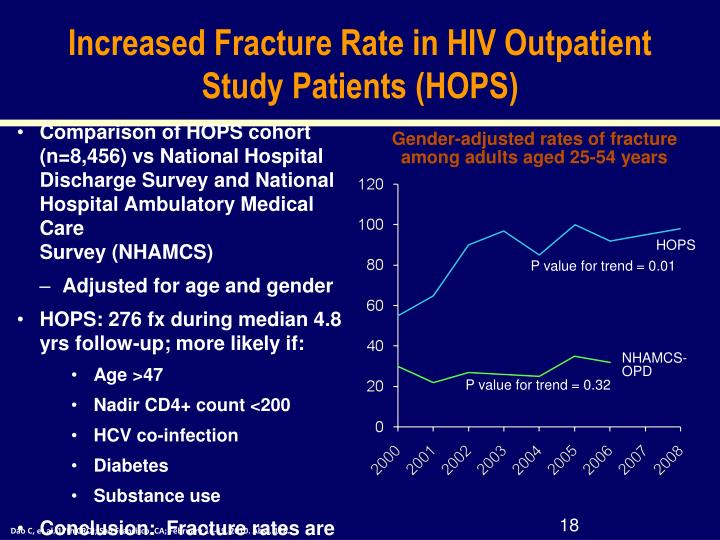 Increased Fracture Rate in HIV Outpatient Study Patients (HOPS)