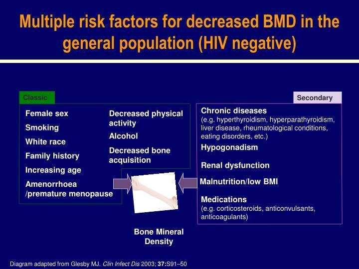 Multiple risk factors for decreased BMD in the general population (HIV negative)