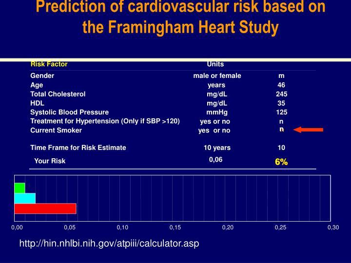Prediction of cardiovascular risk based on the Framingham Heart Study