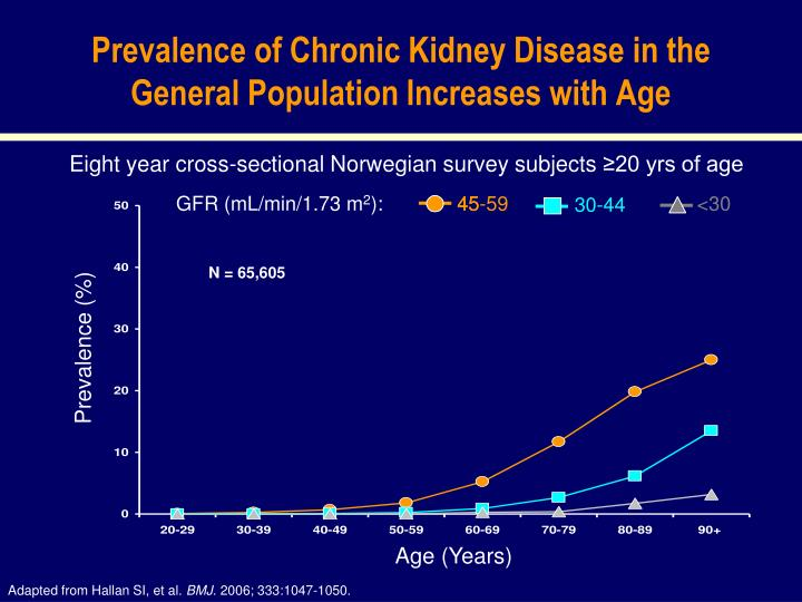 Prevalence of Chronic Kidney Disease in the General Population Increases with Age