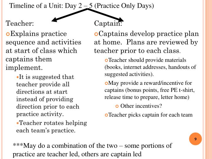 Timeline of a Unit: Day 2 – 5 (Practice Only Days)