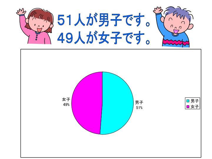 51人が男子です。