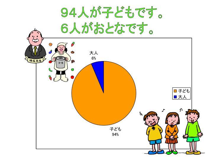 94人が子どもです。
