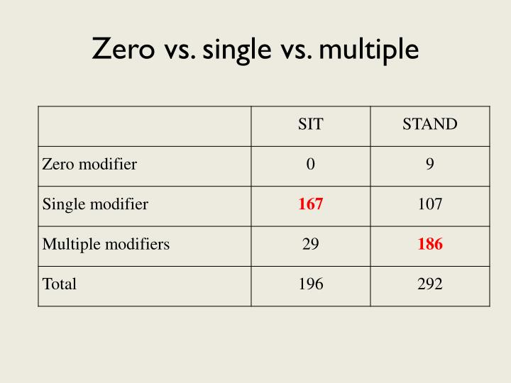 Zero vs. single vs. multiple