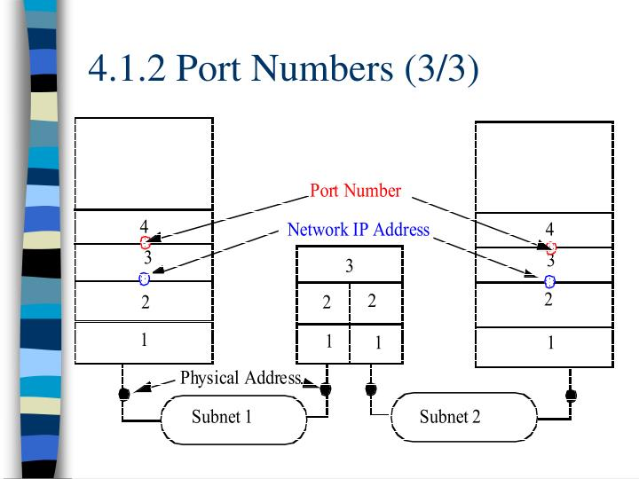 4.1.2 Port Numbers (3/3)