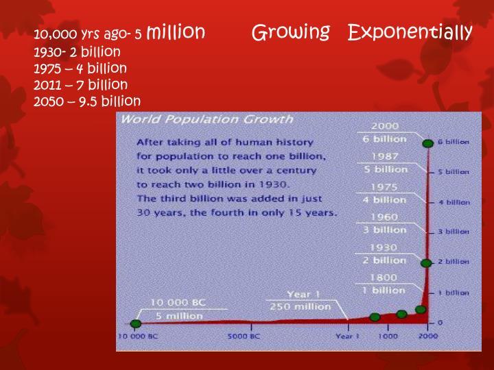 10,000 yrs ago- 5