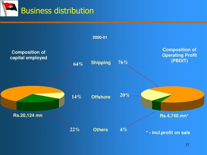 Business distribution