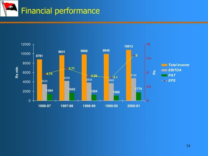Financial performance