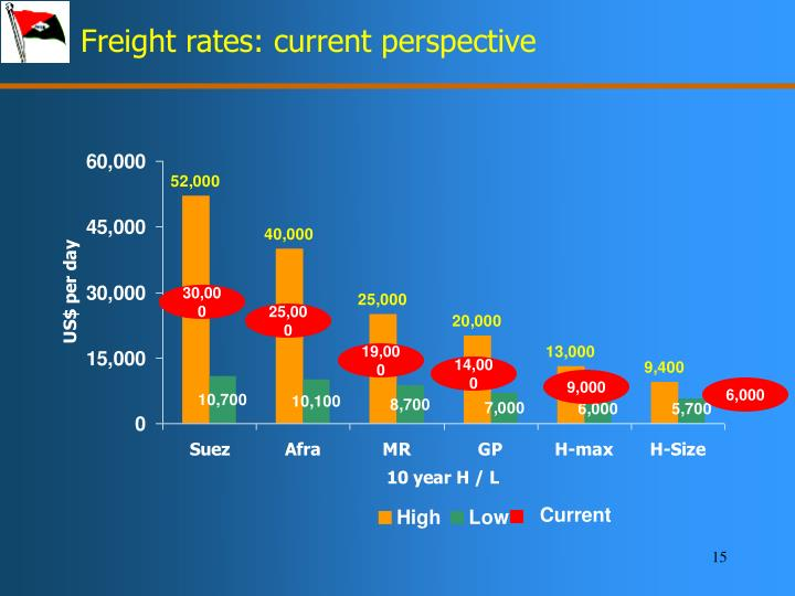 Freight rates: current perspective