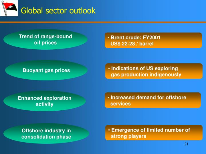 Global sector outlook
