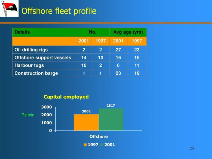 Offshore fleet profile