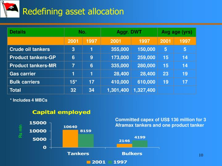 Redefining asset allocation