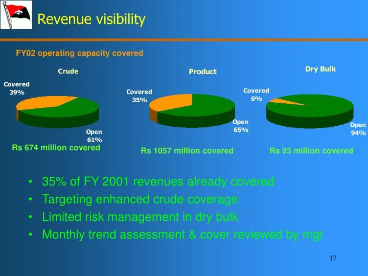Revenue visibility