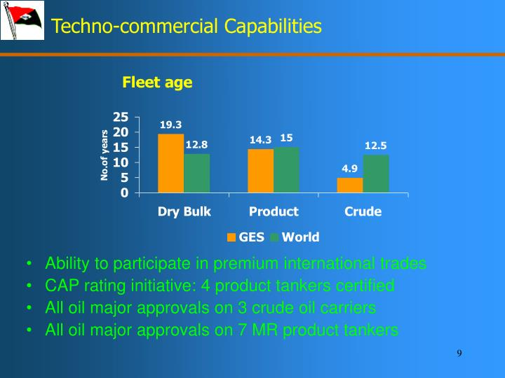 Techno-commercial Capabilities