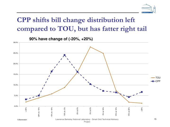 CPP shifts bill change distribution left compared to TOU, but has fatter right tail