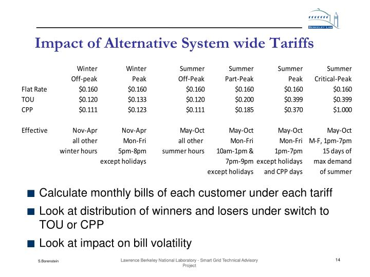 Impact of Alternative System wide Tariffs