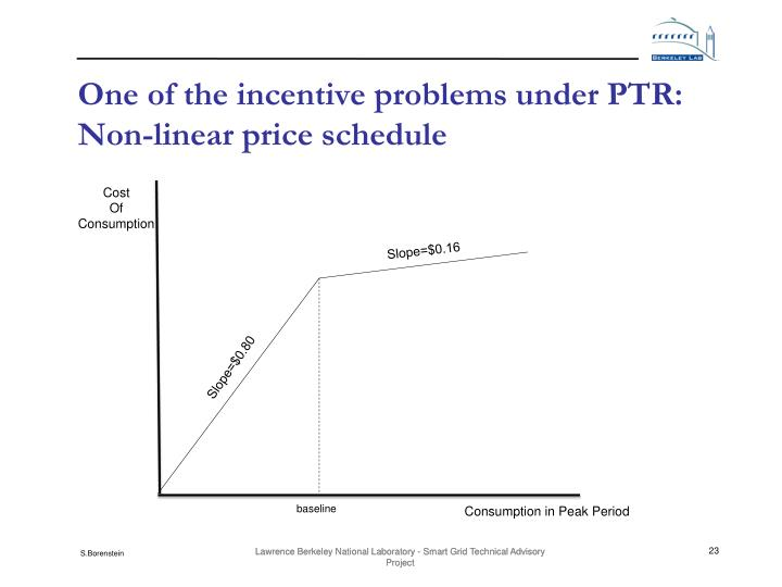 One of the incentive problems under PTR: Non-linear price schedule