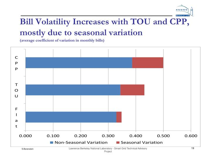 Bill Volatility Increases with TOU and CPP, mostly due to seasonal variation