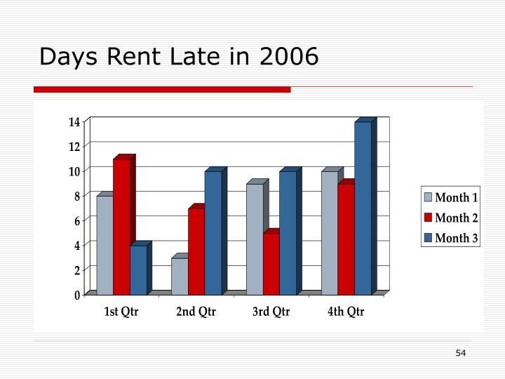 Days Rent Late in 2006