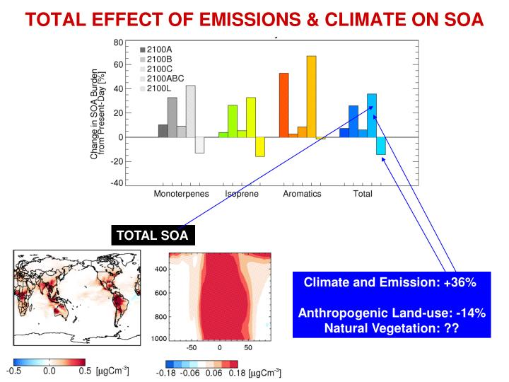TOTAL EFFECT OF EMISSIONS & CLIMATE ON SOA