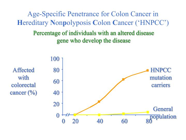 Age-Specific Penetrance for Colon Cancer in