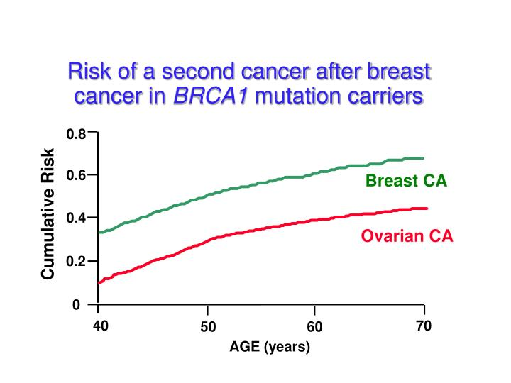 Risk of a second cancer after breast cancer in