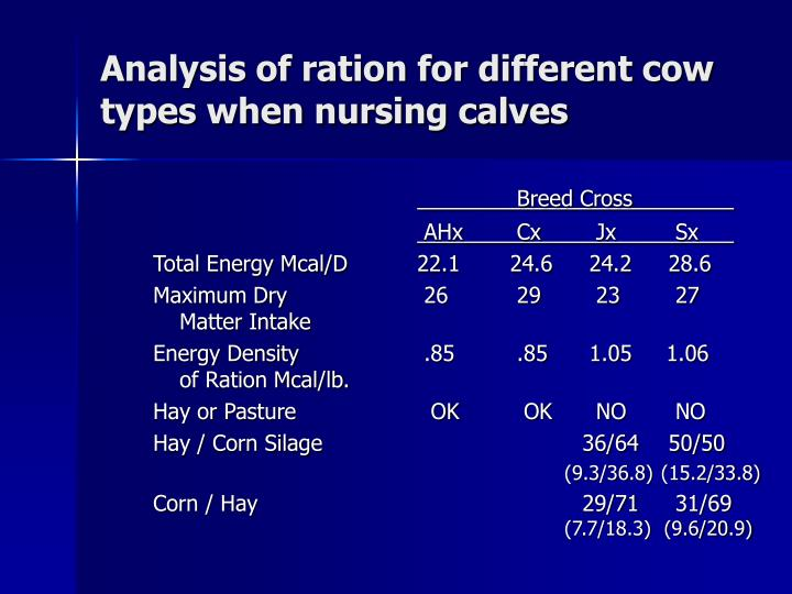 Analysis of ration for different cow types when nursing calves