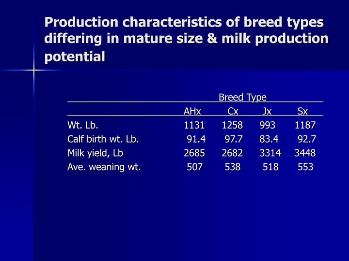 Production characteristics of breed types differing in mature size & milk production potential