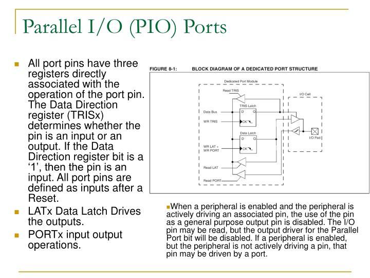 Parallel I/O (PIO) Ports