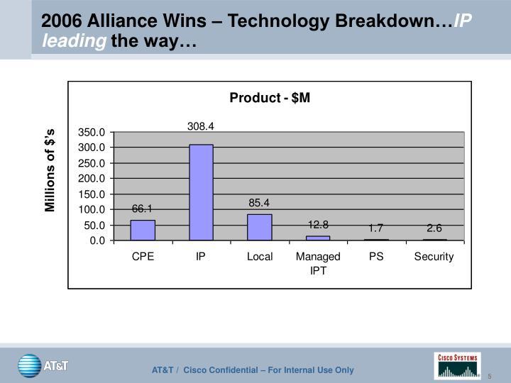 2006 Alliance Wins – Technology Breakdown…