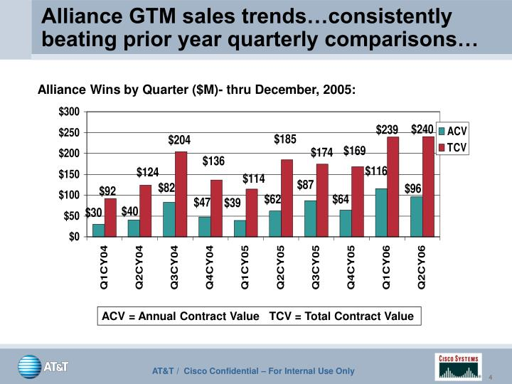 Alliance GTM sales trends…consistently beating prior year quarterly comparisons…