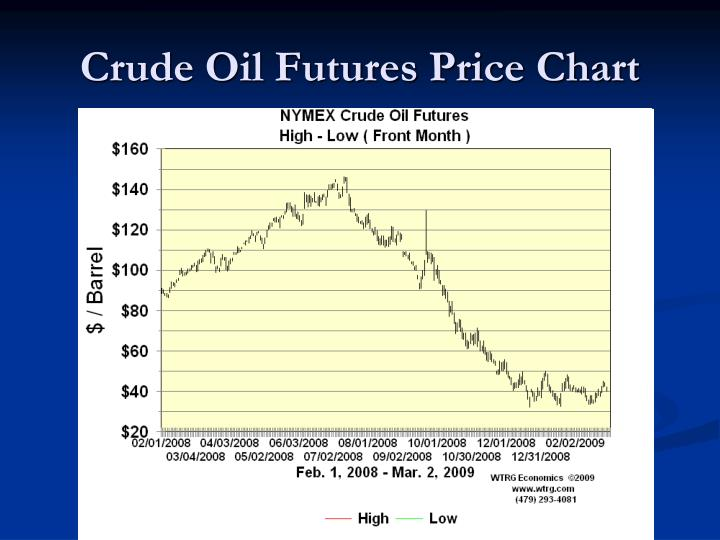 Crude Oil Futures Price Chart