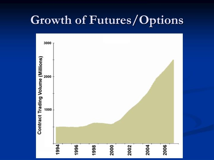 Growth of futures options