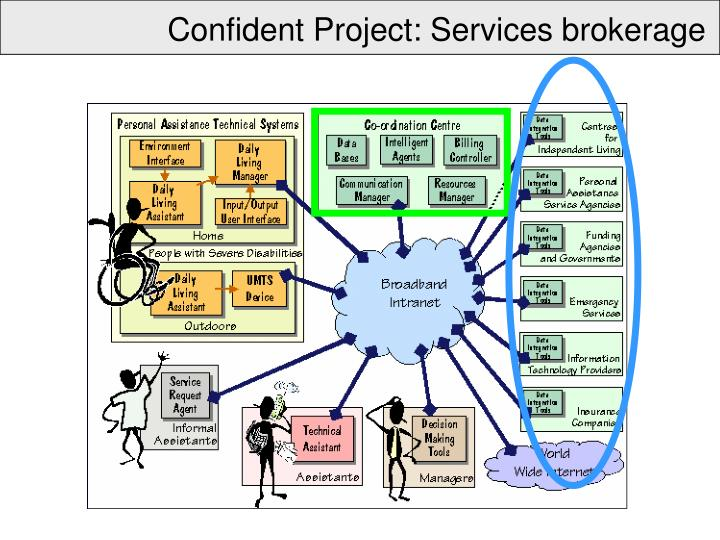 Confident Project: Services brokerage