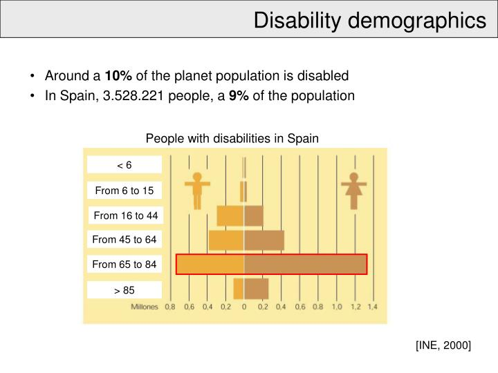 Disability demographics