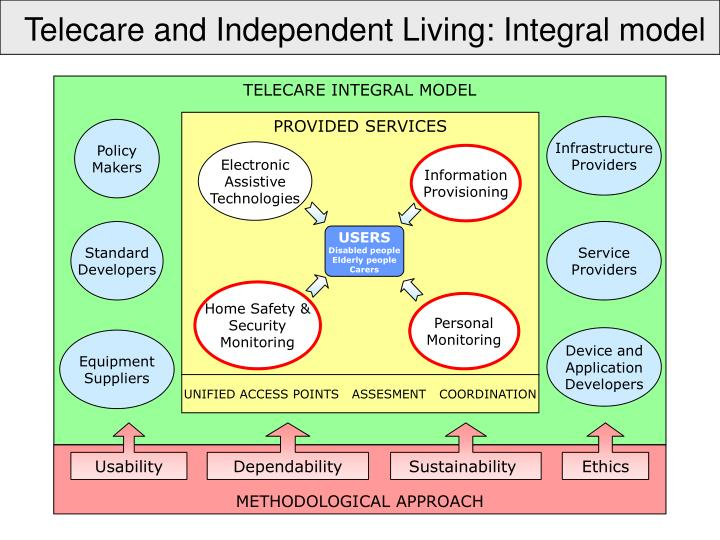 Telecare and Independent Living: Integral model