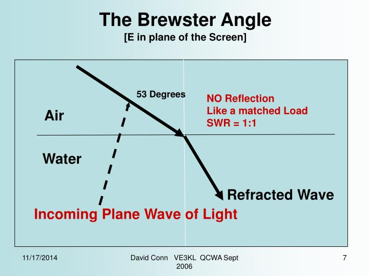The Brewster Angle