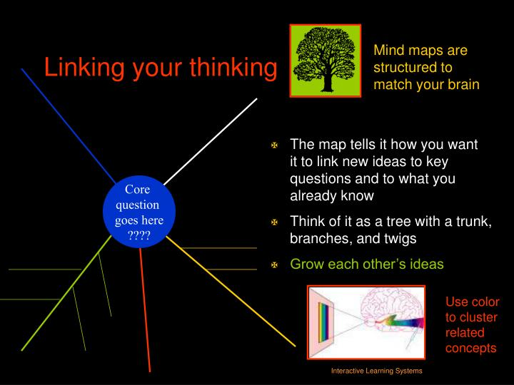 The map tells it how you want       it to link new ideas to key questions and to what you already know