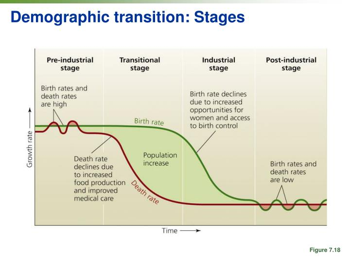 Demographic transition: Stages