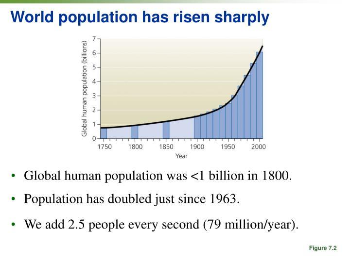 World population has risen sharply