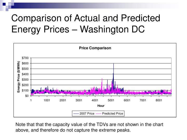 Comparison of Actual and Predicted Energy Prices – Washington DC