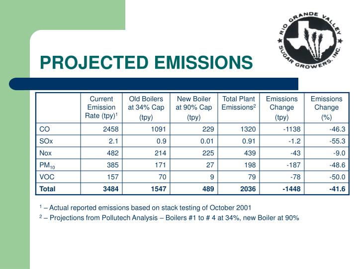PROJECTED EMISSIONS